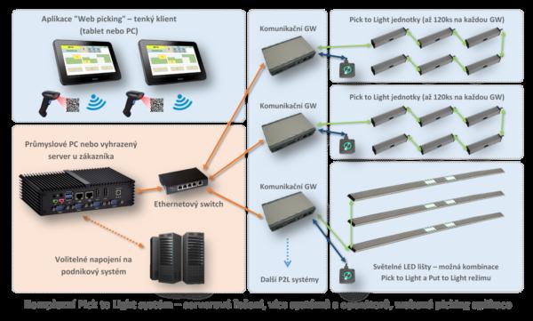 Blokové schéma Pick to Light systému v provedení tenký klient.
